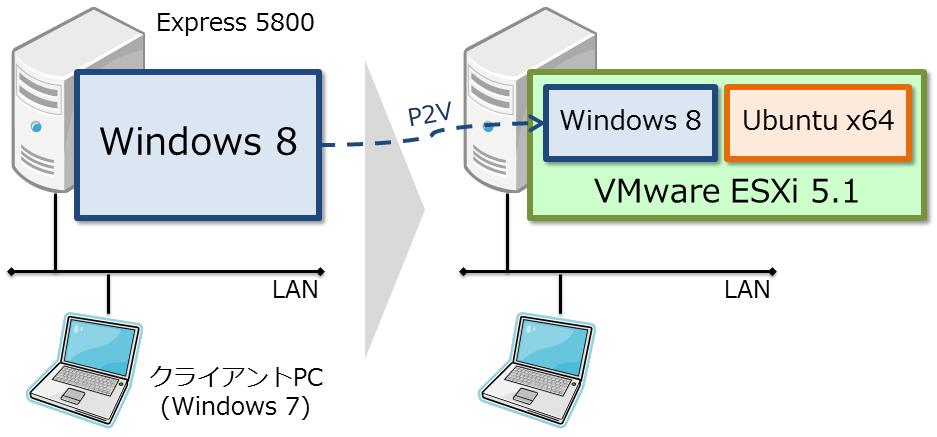 VMware ESXi 5 1 を導入してみた   Blog はじめました